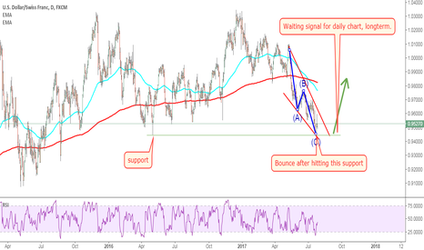 USDCHF: USDCHF: there is a wedge for it.