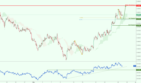 AUDCAD: AUDCAD approaching strong support, watch for a potential bounce!