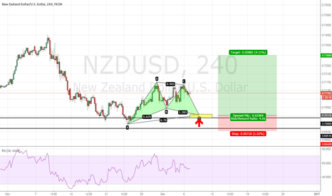 NZDUSD: NZDUSD - Bullish Gartley at Daily support zone