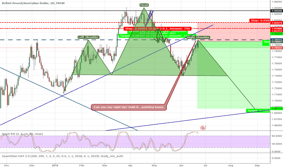 GBPAUD: Pound Aussie - Right Tip of the Crown Sell