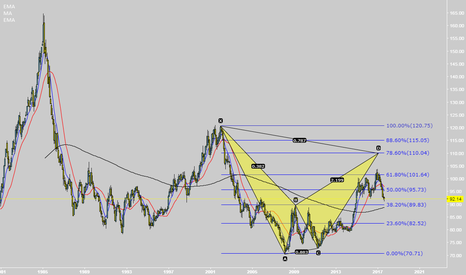 DXY: DXY Monthly Chart..