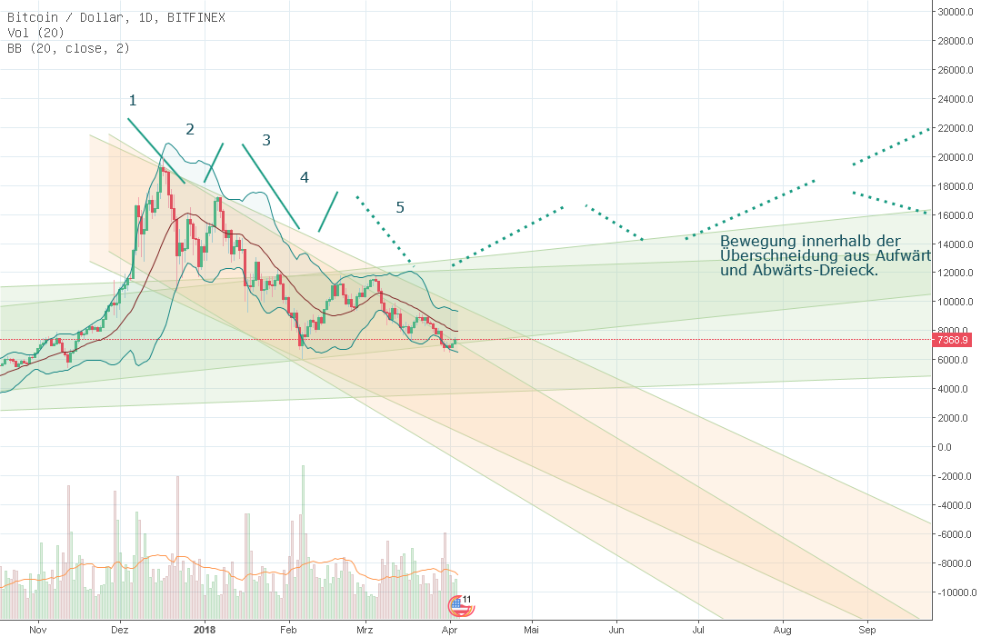Update BTC USD Finex