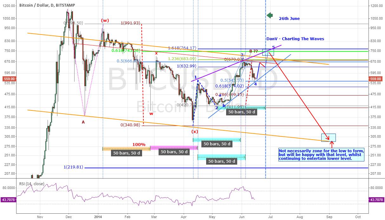 $BTCUSD - Bitcoin in Intermediate Term Bullish