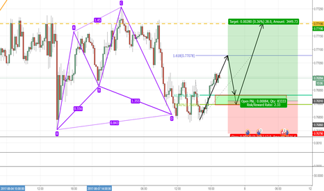 AUDCHF: Potential 2618 on AUD/CHF 15 minute Chart