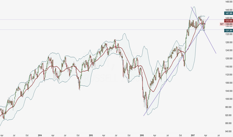 RUT: Russell 2000 3 Day Study