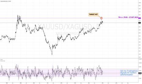 XAUUSD/XAGUSD: $XAG Catchingt Up To $XAU? | $Gold $NUGT $JNUG #forex