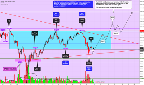 BTCUSD: Have the Bear and Margin Shorts Been Trapped? Pasted Again in...
