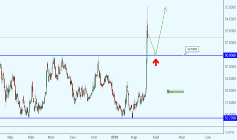 USDRUB_TOM: Полет USD/RUB открывает новые горизонты?