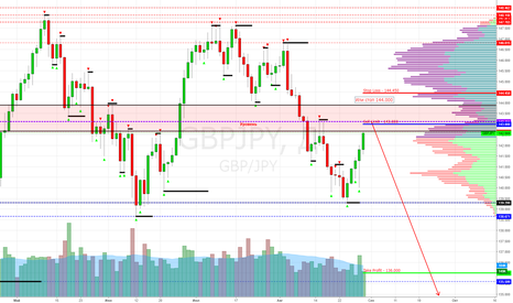 GBPJPY: GBP/JPY Sell Limit 143.000 (Target 136.000)