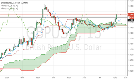 GBPUSD: Might be uptrend in for following minutes or hours