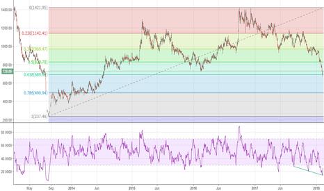 MCX: Long MCX: Bounced off 61.8% fib retrace, RSI took trend support