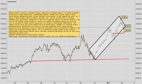 XU100: Borsa Düştü, Peki Ya Beklentiler Ne Yönde?