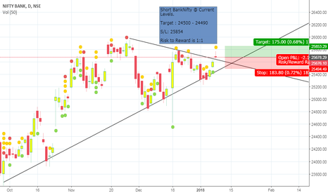 BANKNIFTY: Short BankNifty for the Target of 25500