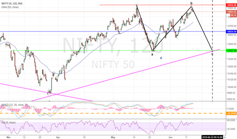 NIFTY: NIFTY: Neutral