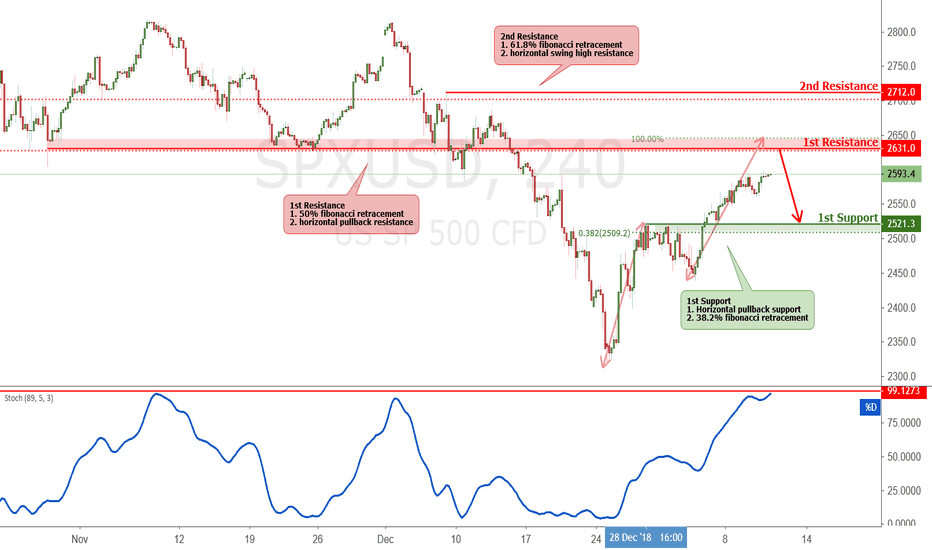 SPXUSD: SPXUSD approaching resistance, potential drop!
