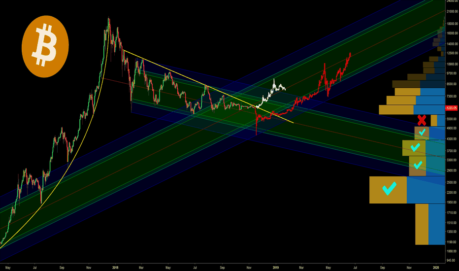 BTCUSD: BTC Time is Up.