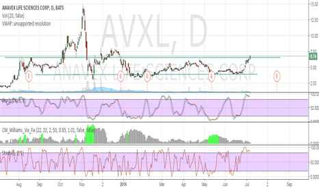 AVXL: Breaking Out