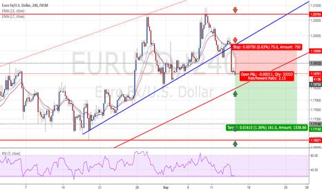 EURUSD: EURUSD - Short positions - Ratio ( 1 : 2.15 )