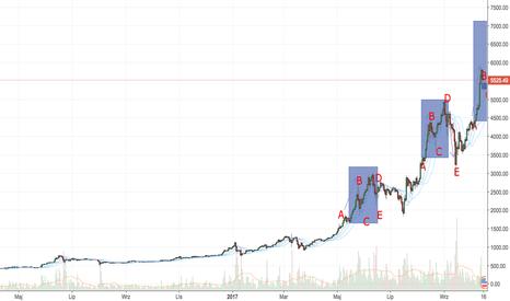 BTCUSD: BTC ostro w górę, dobry czas na kupno.