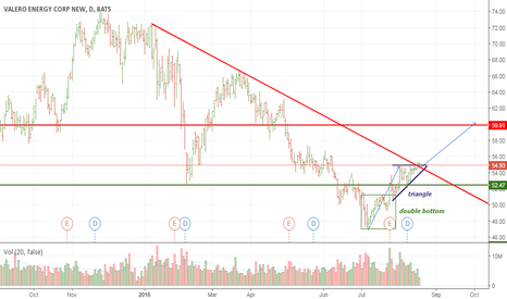 VLO: VALERO ENERGY CORP: triangle power?
