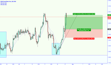 GBPCHF: gbfchf smashed target