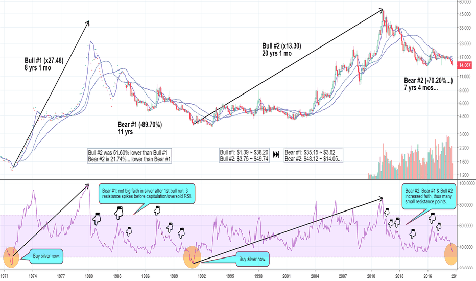 XAGUSD: Silver's Two Market Cycles: Time & Price Observations