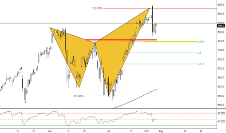 NDX: (4h) Bearish Shark under development / Nasdaq
