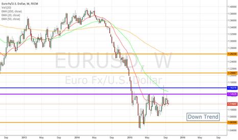 EURUSD: EURUSD Swing Trade Short