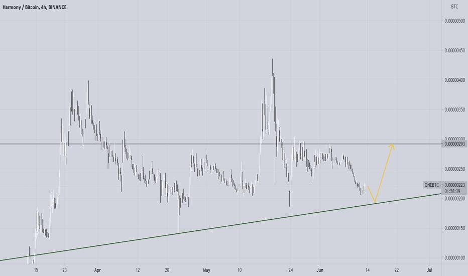 one btc tradingview