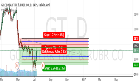 GT: GT Short at overhead Resistance - more conservative version
