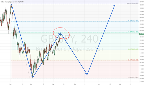 GBPJPY: GBPJPY -- Completing Long-Term Structure.