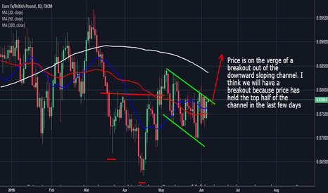 EURGBP: EurGbp: On The Verge Of A Breakout