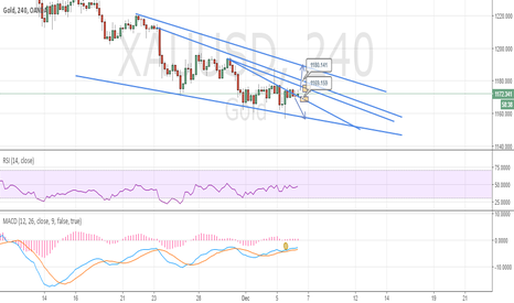 XAUUSD: GOLD 4h Sell