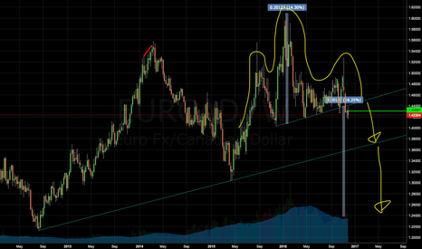 EURCAD: EURCAD weekly Head & Shoulders