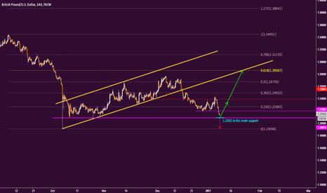 GBPUSD: GBPUSD Is rebound again from main support?