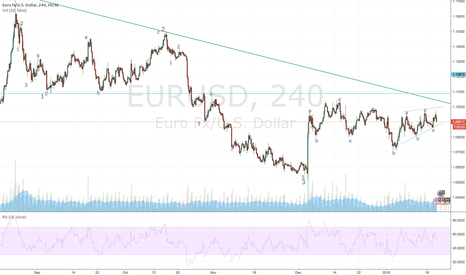 EURUSD: EURUSD 4H Elliott Wave analysis