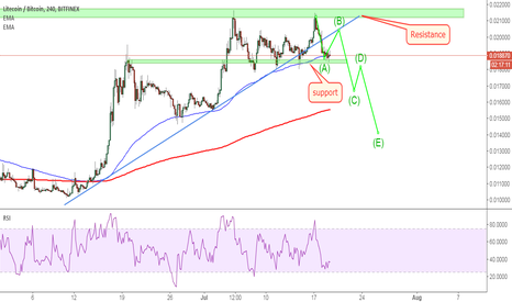 LTCBTC: LTCBTC: Support zone here.