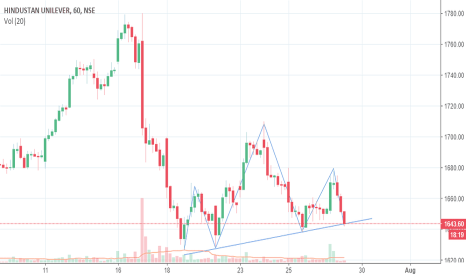 HINDUNILVR: Short when 1hr candle closes below H&S support