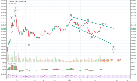 USDRUB_TOM: Расходящийся треугольник