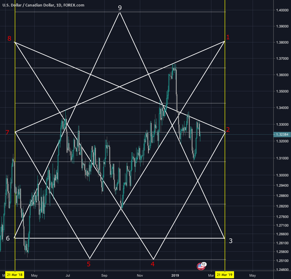 369 Vortex Math UC for FOREXCOM:USDCAD by Haste_Capital