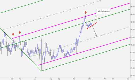 NZDJPY: NZDJPY Sell Opportunity at Key Resistance Level