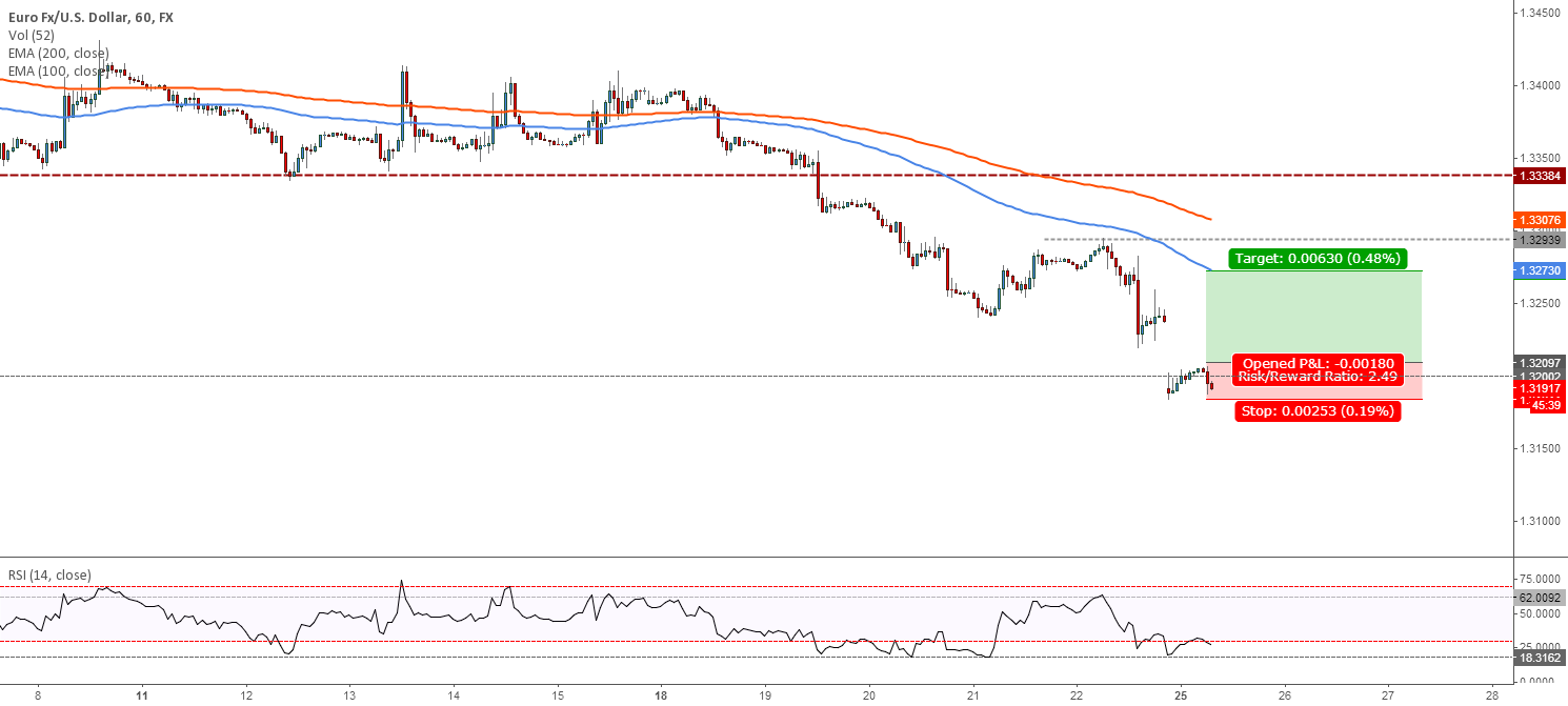 EURUSD - We could expect a short rally