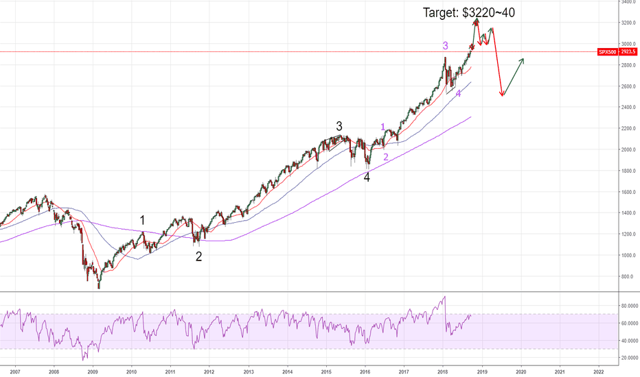 SPX500: Similar price actions seen in 1980's