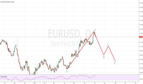 EURUSD: Potential for a bullish gartley on EURUDS daily