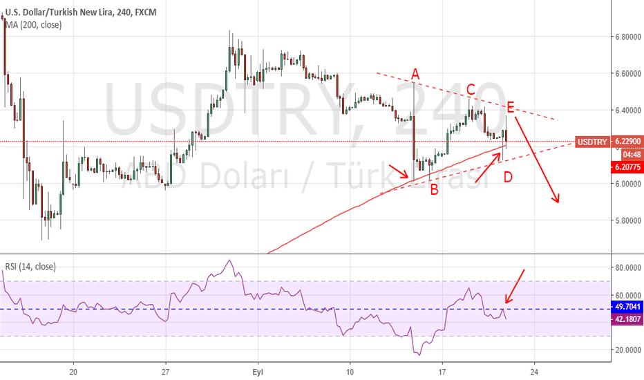 USDTRY: Dolar 4saatlikte üçgen