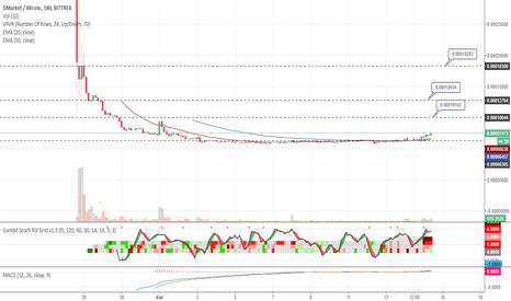 DMTBTC: DMT przewiduje wzrosty :)