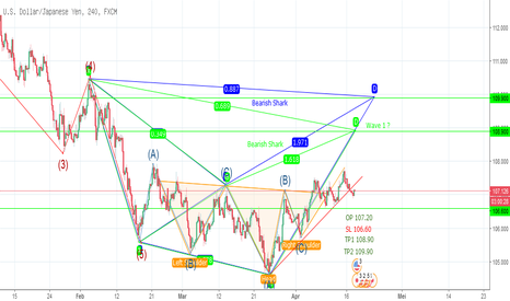 USDJPY: Potentially Bearish Shark Pattern + Other USDJPY H4