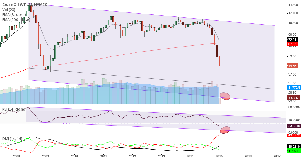 CL1!, drop to channel bottom?