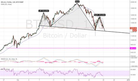 BTCUSD: Bitcoin : HS Pattern !!