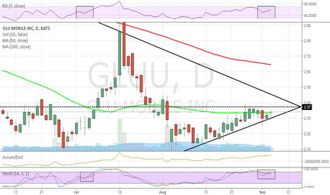 GLUU: Ascending triangle/pennant